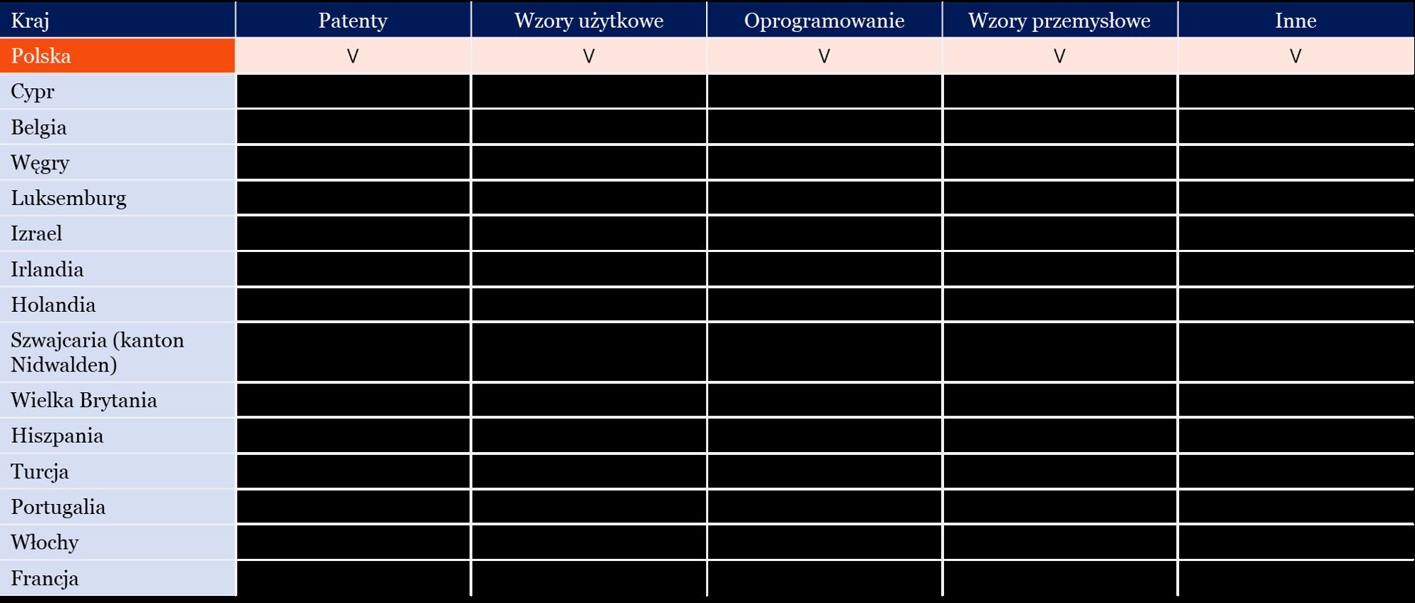 Typy kwalifikowanych form własności intelektualnej w poszczególnych krajach w ramach Innovation Box.