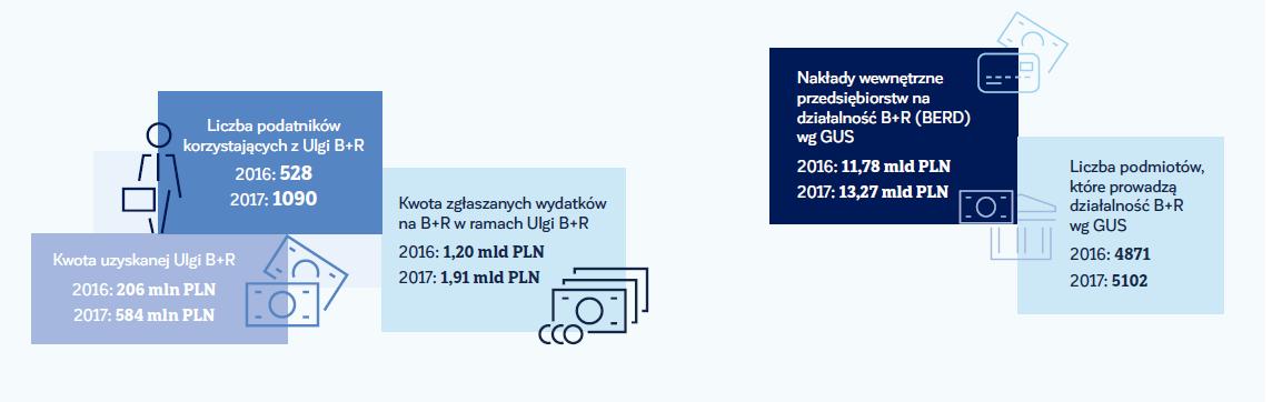Wykorzystanie Ulgi B+R 2016-2017