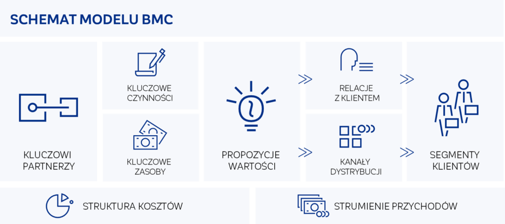 CRIDO: Schemat modelu BMC