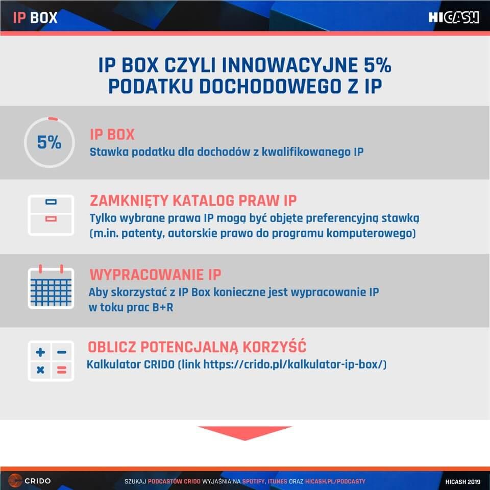 IP Box, czyli innowacyjne 5% podatku dochodowego z IP
