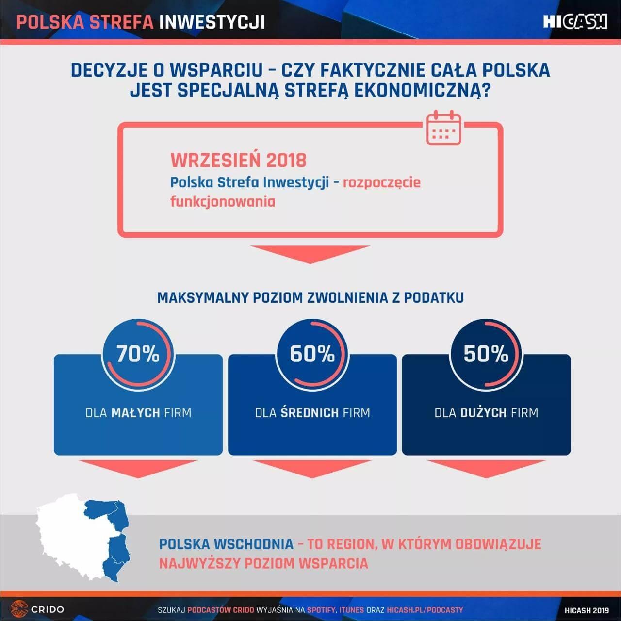 Polska Strefa Inwestycji - czy faktycznie cała Polska jest specjalną strefą ekonomiczną?