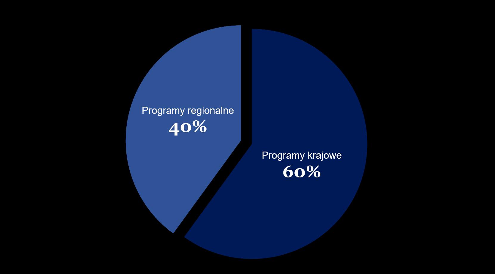Podział środków na poszczególne programy krajowe i regionalne